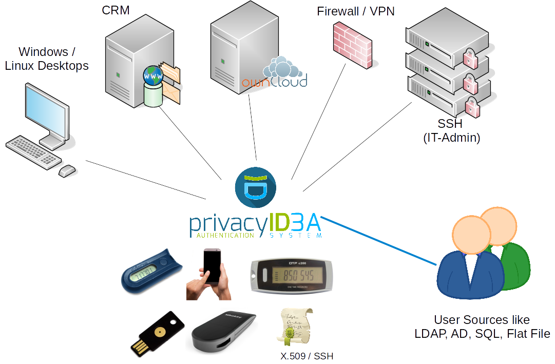 privacyIDEA Integration